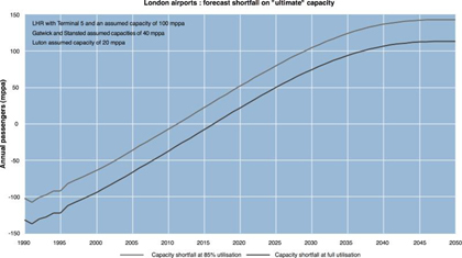 Forecast shortfall in airport capacity